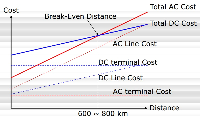 Comparison of hvdc and hvac transmission systems